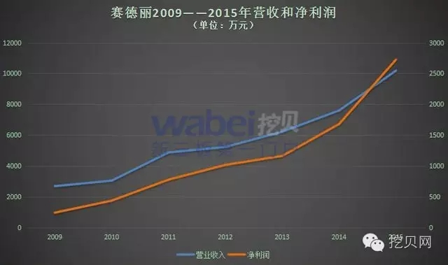 赛德丽2009——2015年营收和净利润