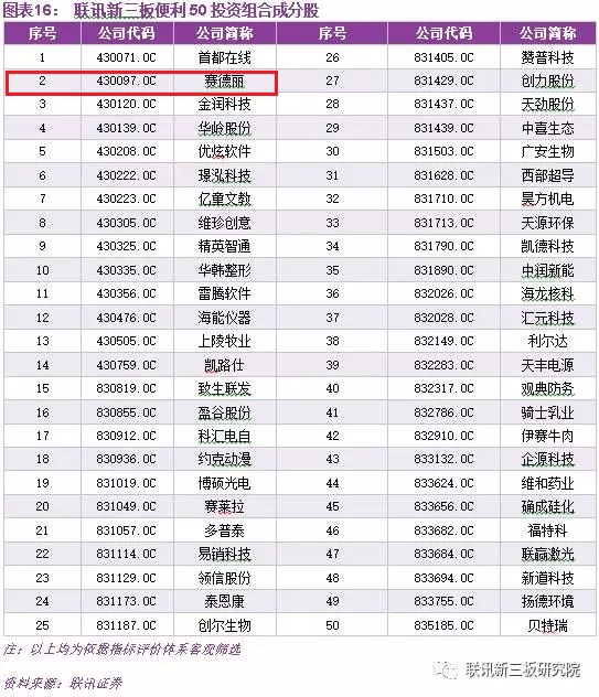 第四期联讯新三板便利50投资组合成分股名单