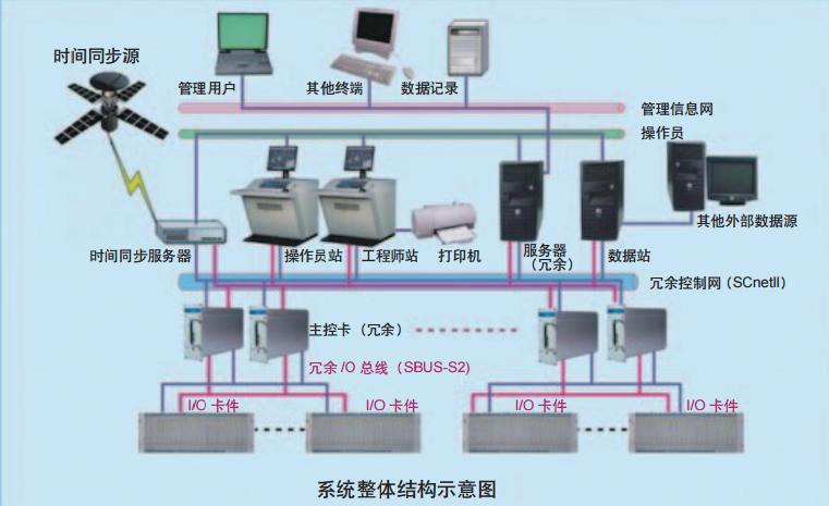 赛德丽智能华涂料设备系统结构示意图